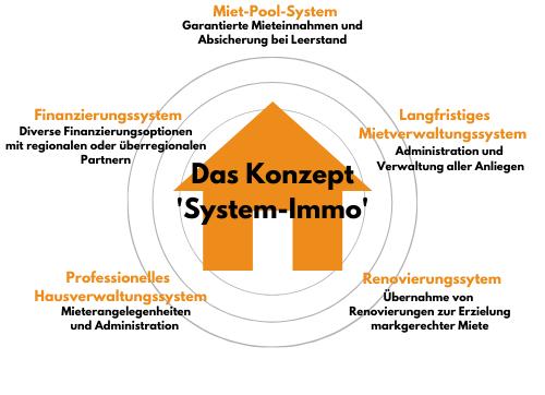 Konzept System Immo